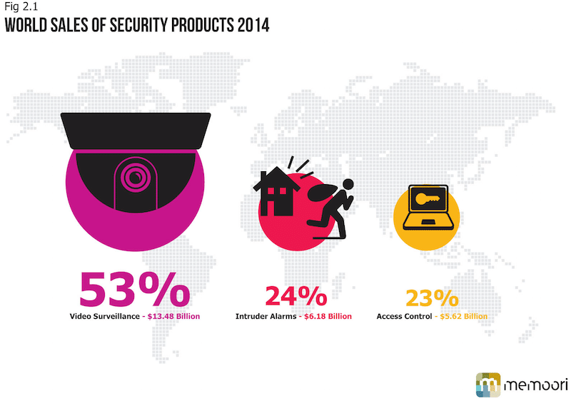 World Security Product Sales 2014